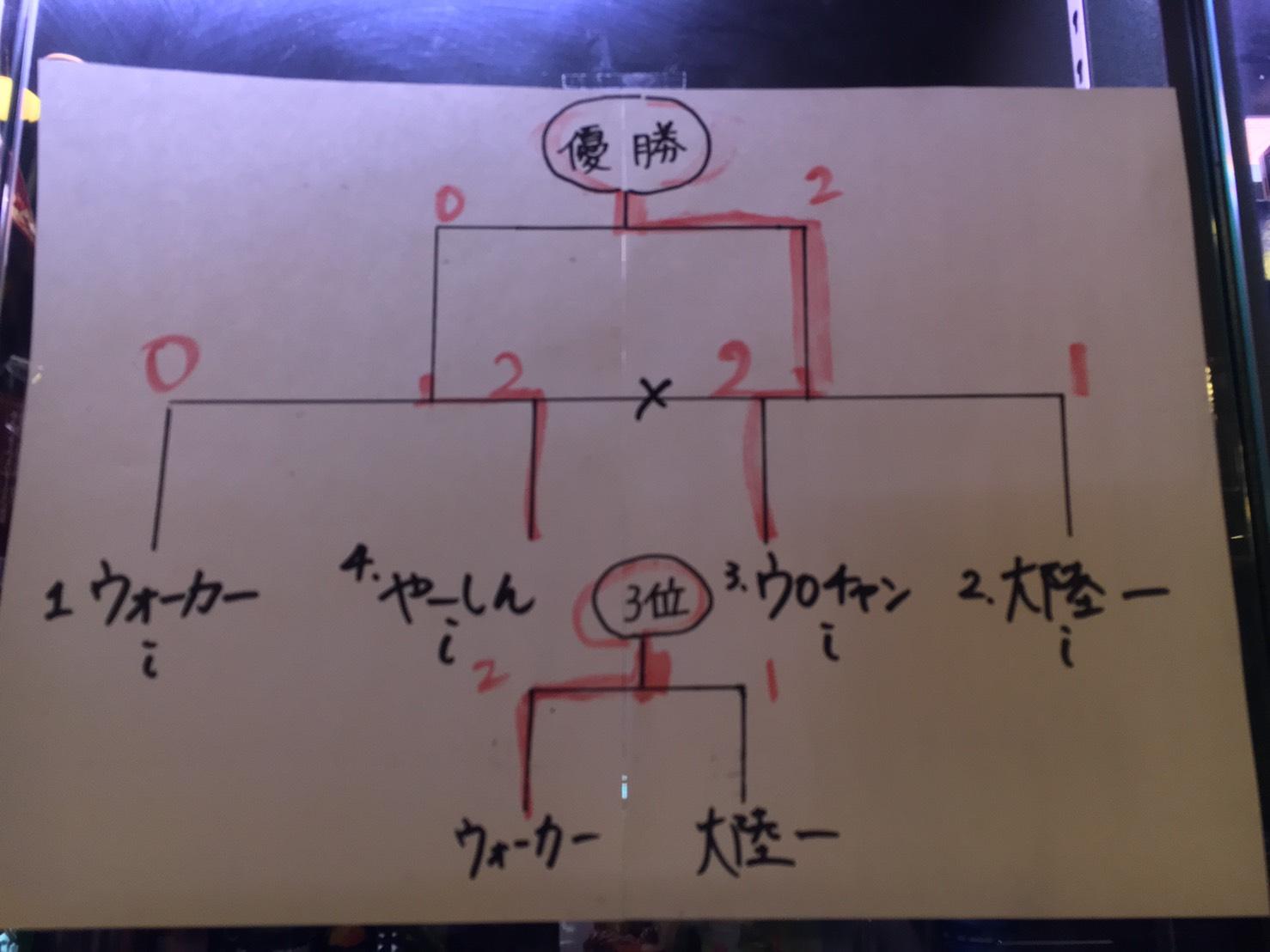 【シャドバ】1/11 シャドバの日結果