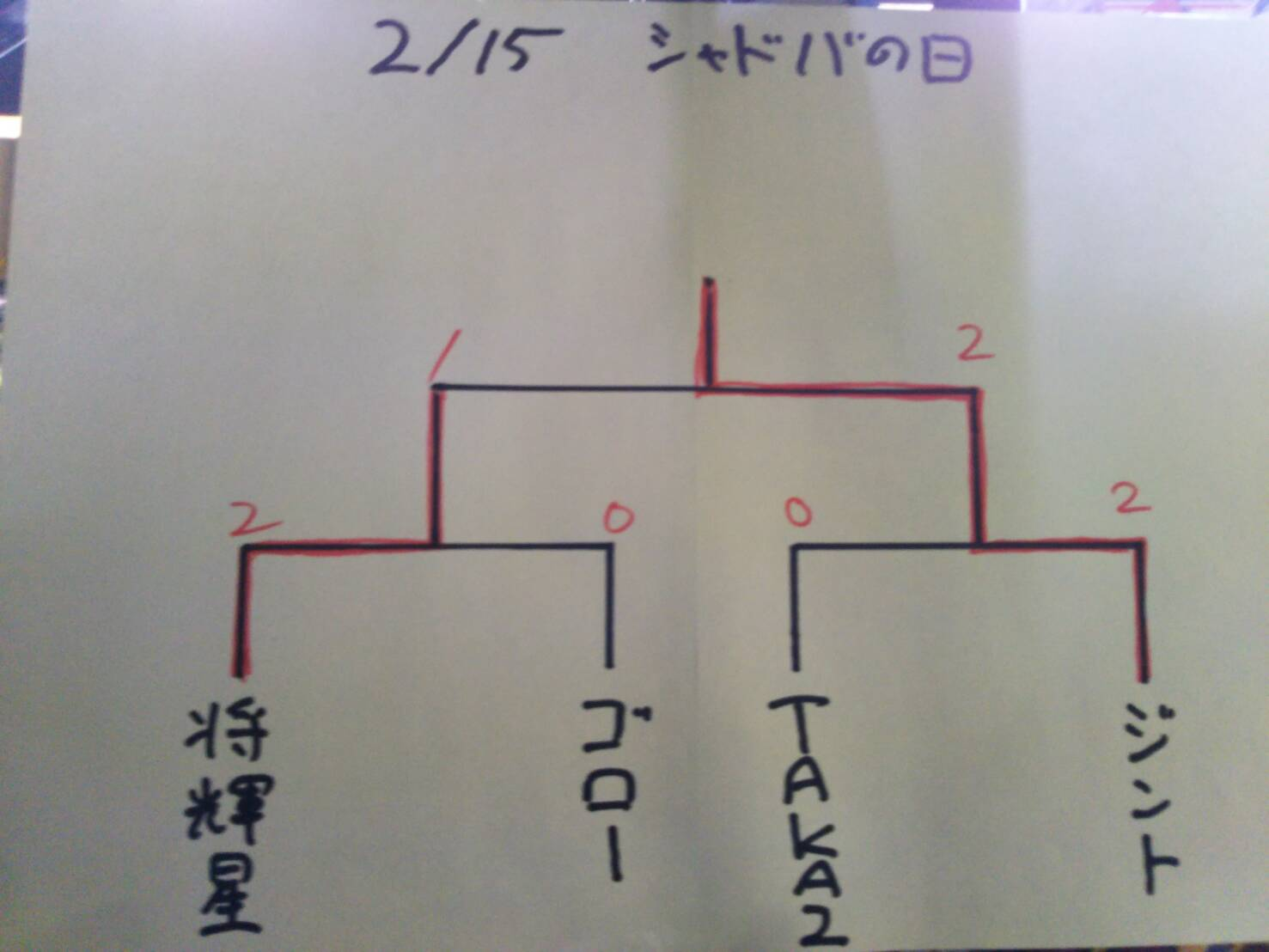 【シャドバ】2/15 シャドバの日結果