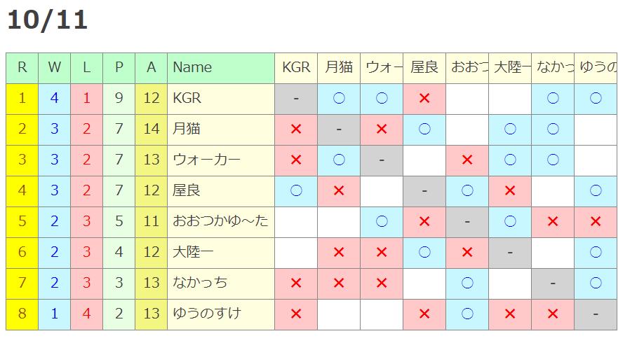 トーナメント1011