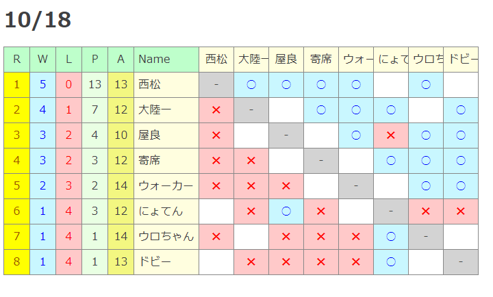 トーナメント1018