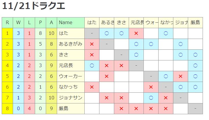 トーナメント1121
