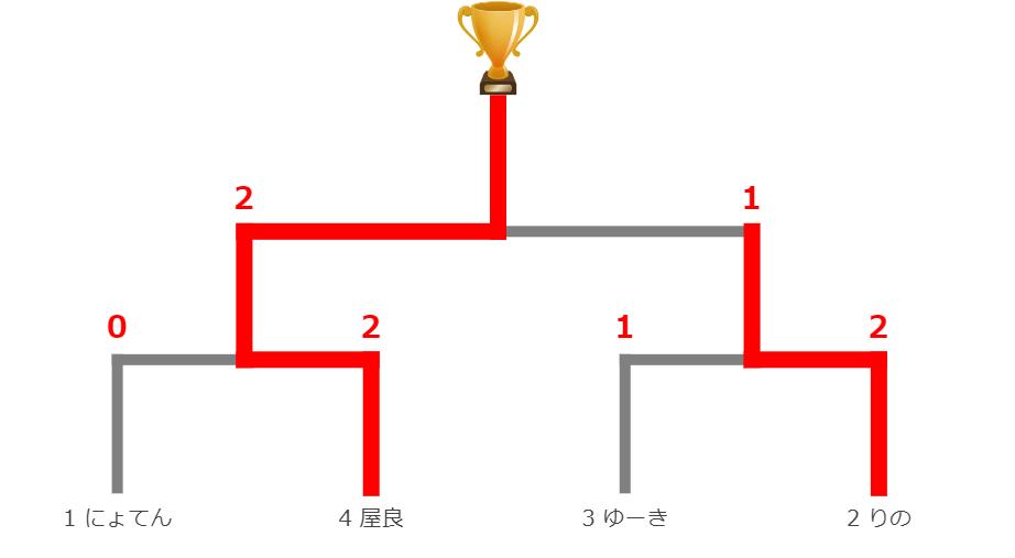 決勝1115