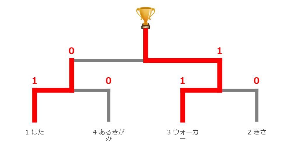 決勝1121
