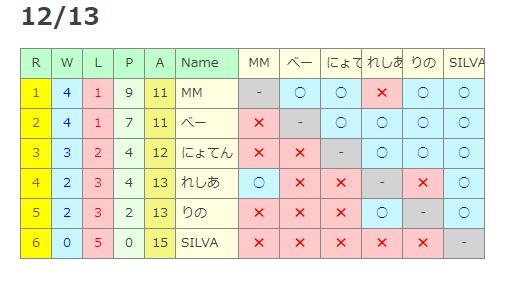トーナメント1213