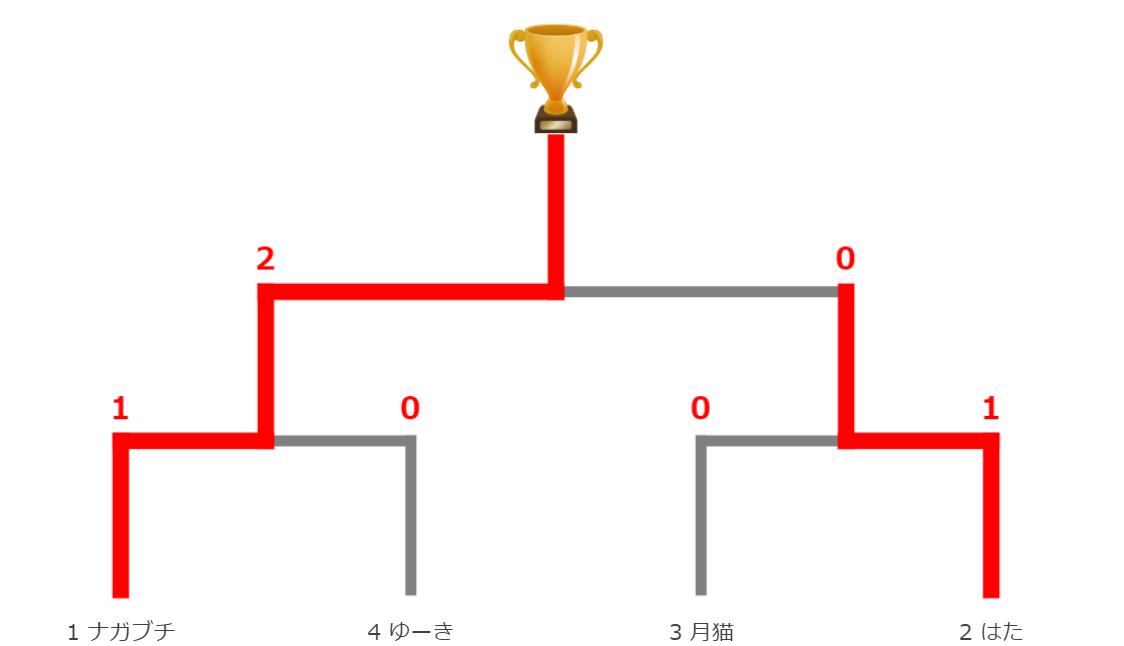 DQR1212決勝