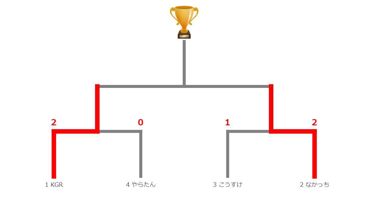 0110シャドバ決勝