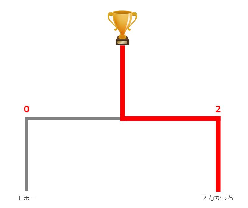 2月9日決勝