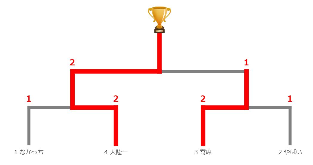 3月29日決勝